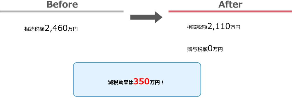 015_01 生前贈与効果(現金編)