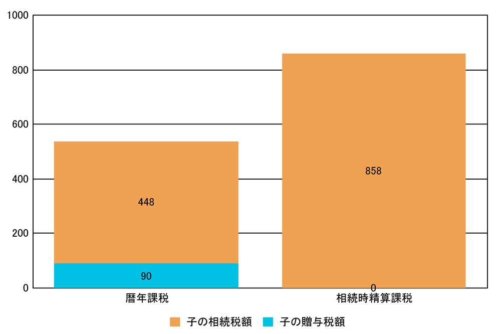 057_01 暦年課税VS相続時精算課税