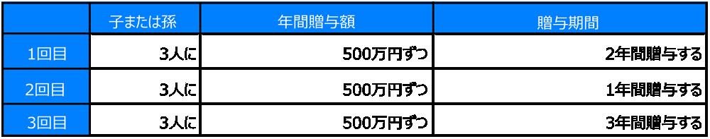 058_01 相続VS贈与