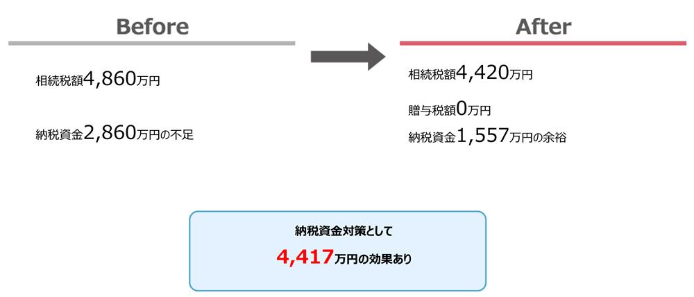 006_01 生前贈与効果(生命保険編)