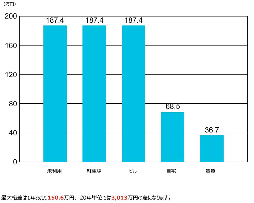007_01-1 用途別固定資産税の比較