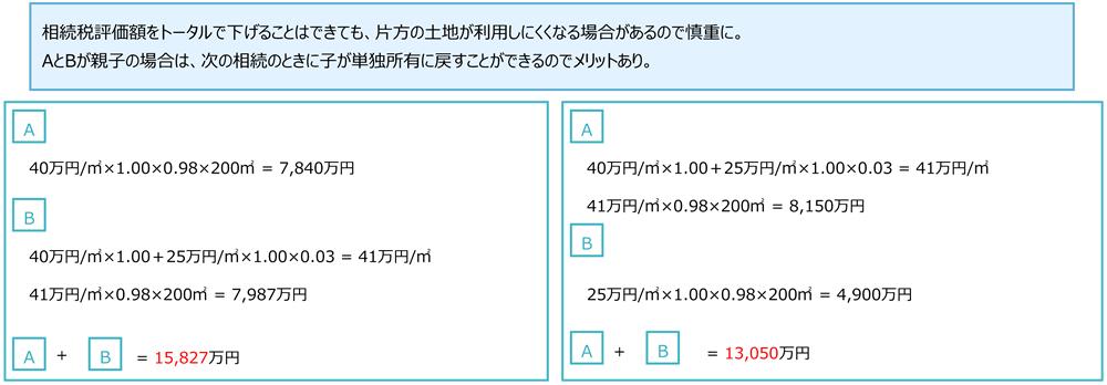 008_01 分割による減額(角地)