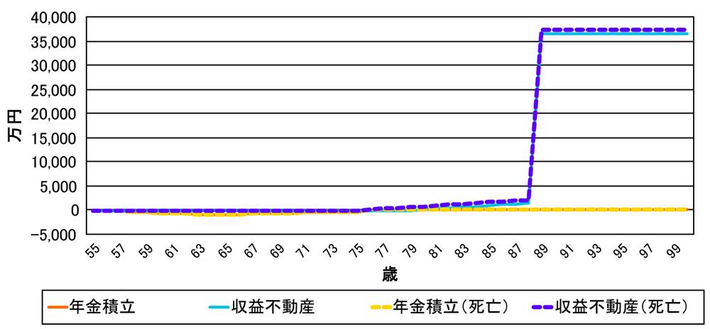 010_01 年金積立と収益不動産購入比較