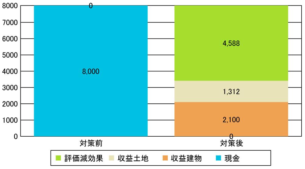 011_01 相続税評価額の減額効果(収益物件購入)